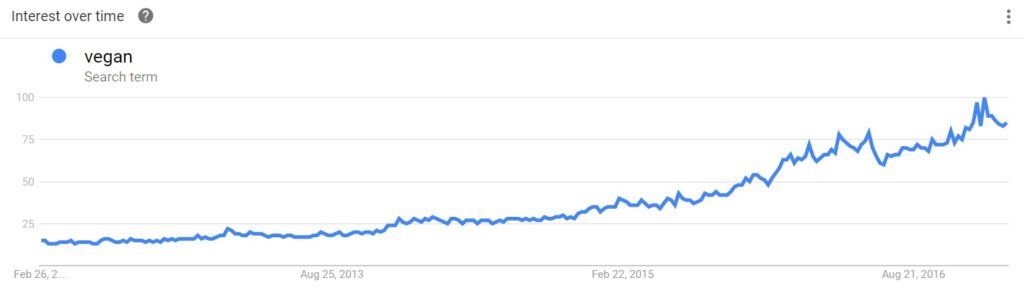Graph showing the UK search trend for veganism from 2012 to 2017.