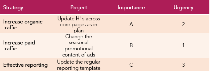 data table of work projects organised by importance.