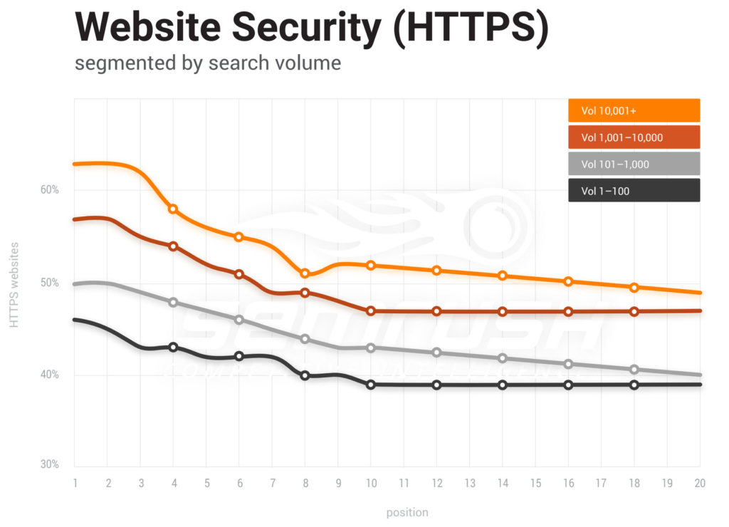 a graph showing websites using HTTPS