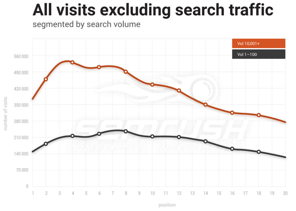 a graph showing site vists that exclude search traffic