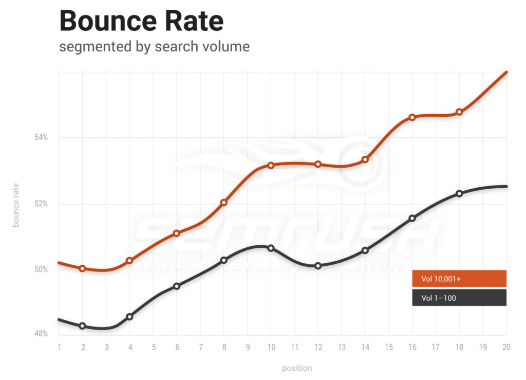 A graph showing bounce rate of sites
