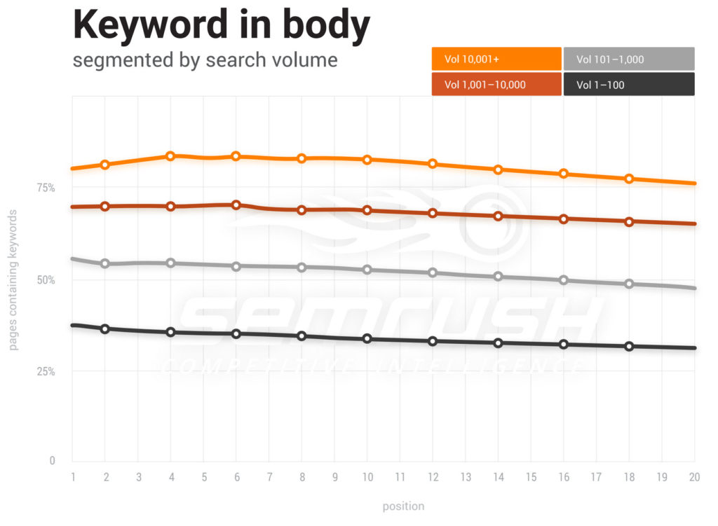 A graph showing keyword use in body of site content