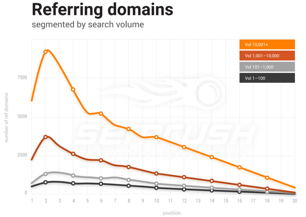 A graph showing referring domains point to sites