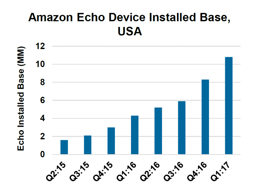Chart showing Amazon Echo install base