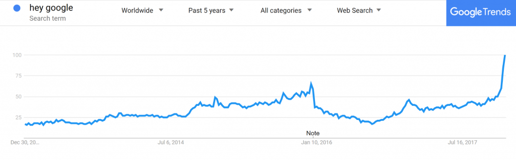 Google Trends graph showing increase in hey google queries