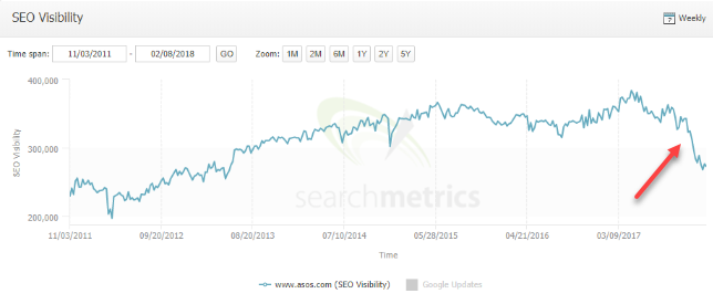 asos organic visibility decrease graph