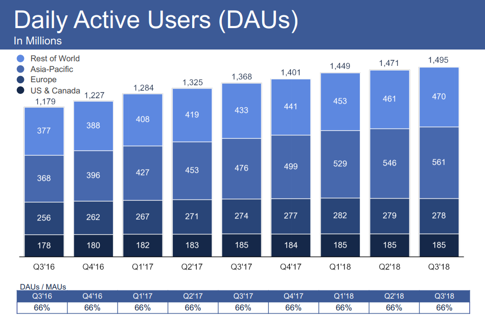 graph showing daily active users by year